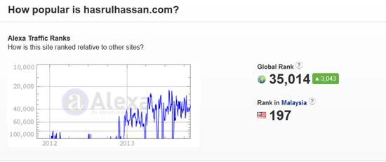 Ranking Alexa di Awal November 2013