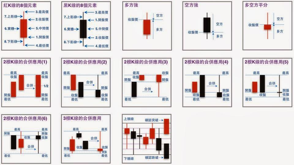測試股票分析系統: 進階的k線