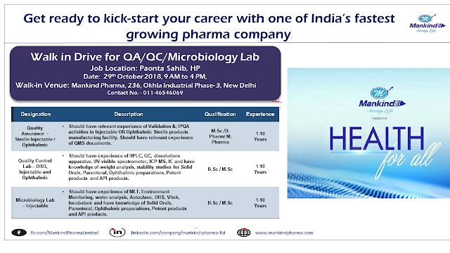 Mankind Pharma Mega Walk In Drive For Quality Assurance, Quality Control, Microbiologist, M.Sc, B.Pharm, M.Pharm, B.Sc at 29 October