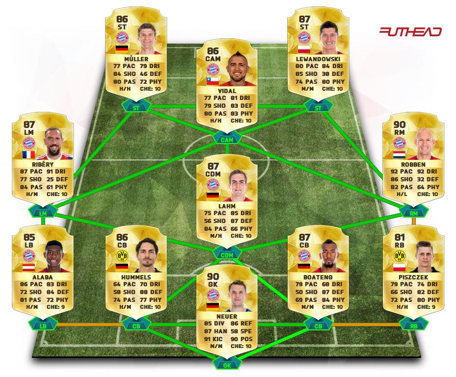 Fifa 16 Bundesliga Team
