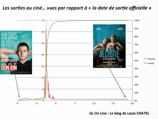 Graphique des statistiques de GL au cinema par date / date de sortie