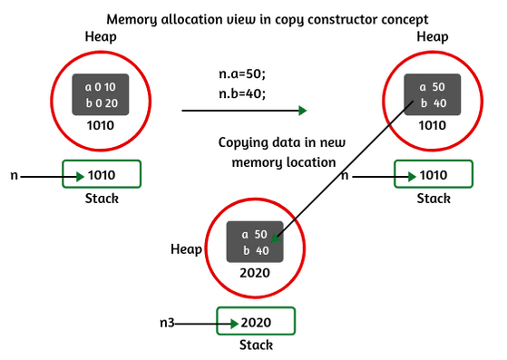 Memory allocation in Copy constructor
