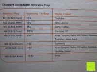 Übersicht: kwmobile Universal Notebook Ladegerät Netzteil 90W und USB Anschluss, Adapter für Acer, Asus, Lenovo, Liteon, Samsung, Sony, Toshiba und weiteren