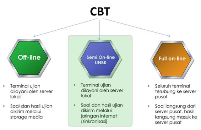 Begini Mekanisme Ujian Nasional Berbasis Komputer/UNBK Perpaduan Online dan Offline Tahun 2018