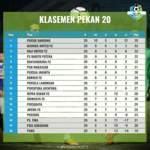 Klasemen Liga 1 2018 Pekan 20