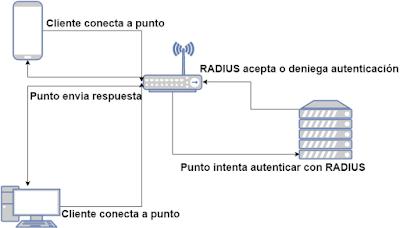 Diagrama_RADIUS