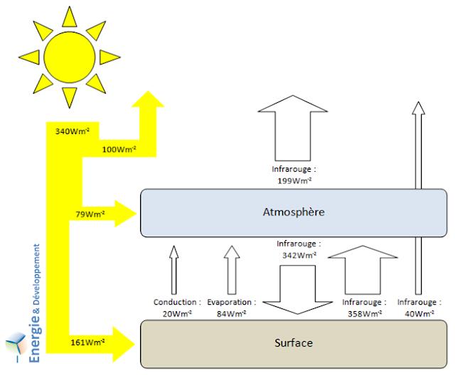 Schéma des échanges d'énergie entre le soleil, l'atmosphère et la surface terrestre