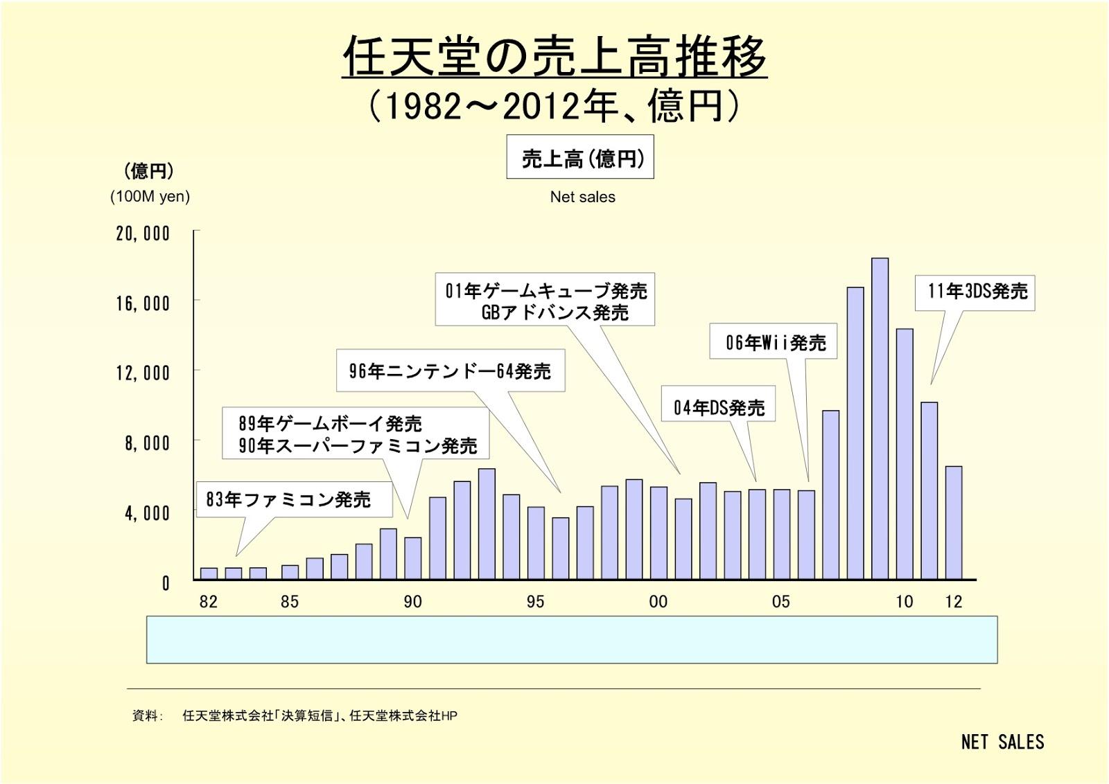 任天堂株式会社の売上高推移