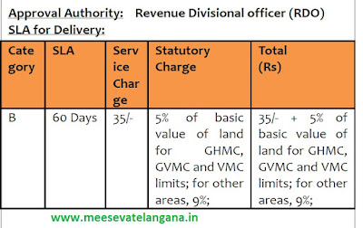 Telangana AP Land Conversion Application Apply in Meeseva