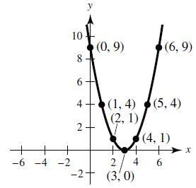 y = (x - 3)^2 graph