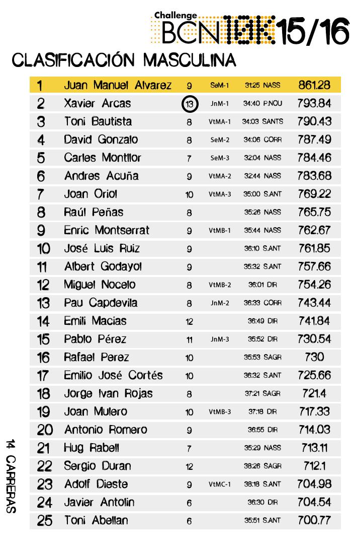 Clasificación Masculina  ChallengeBCN10k 2015/16 14 carreras