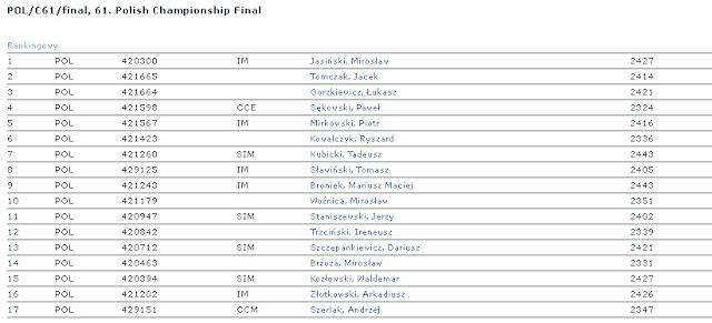 POL/C61/final, 61. Polish Championship Final