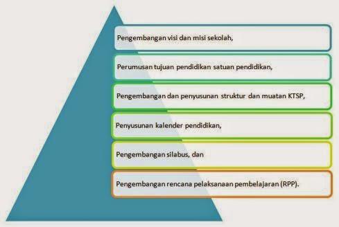 Proses Penyusunan Kurikulum Tingkat Satuan Pendidikan (KTSP)