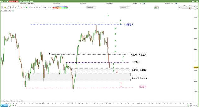 Plan de trade2 CAC40 pour lundi [05/02/18]