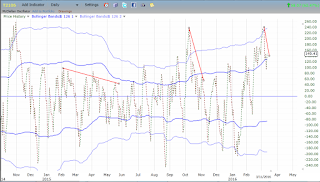 McClellan Oscillator Overbought with Bearish Divergence
