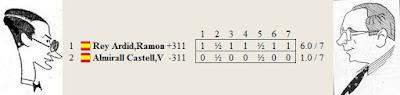 Resultado del match por el VI Campeonato de España de 1935, disputado entre el Dr. Rey Ardid y el aspirante Vicente Almirall
