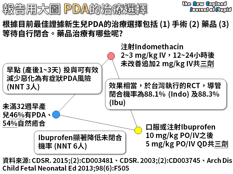 Indomethacin For Pda In Neonates
