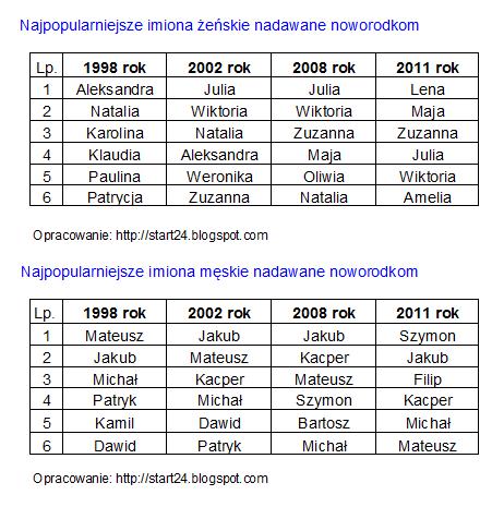 fd5e841803 Widać wyraźne spadki popularności pewnych imion (np  Aleksandra i Patryk)