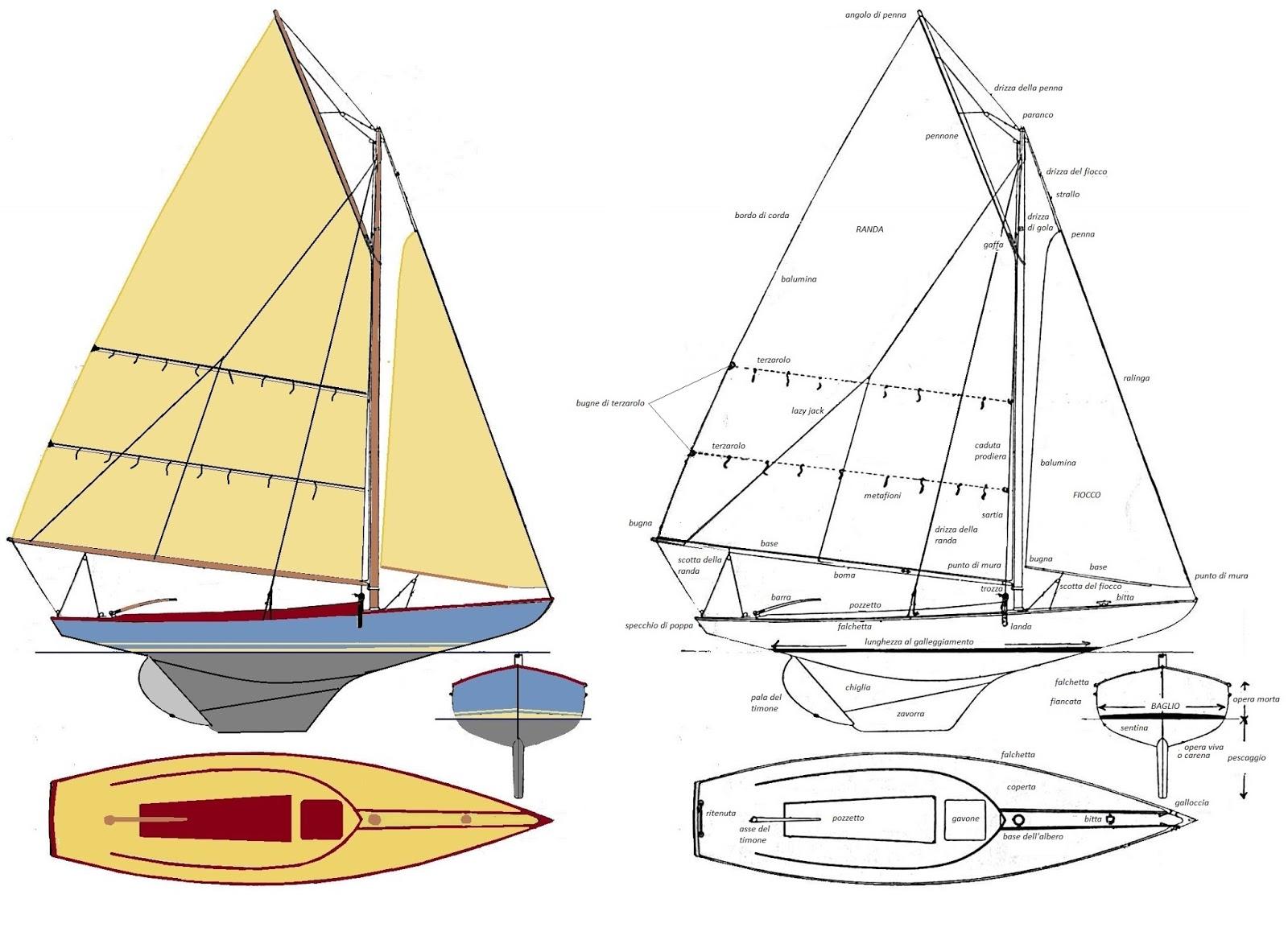Parti Di Una Barca terraferma sailors: le parti di una barca a vela