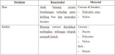 Ada beberapa klasifikasi ban yang harus kita ketahui Perbedaan Jenis Ban Bias dan Radial