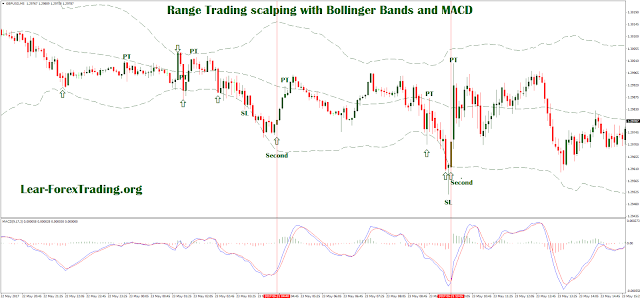 Range Trading scalping with Bollinger Bands and MACD