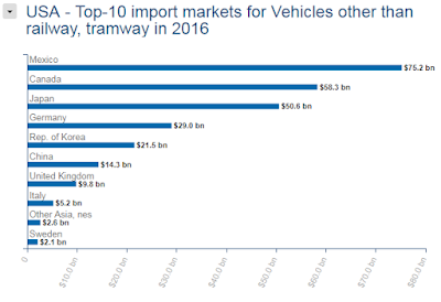 Image of Top 10 countries sending automobiles/parts to US