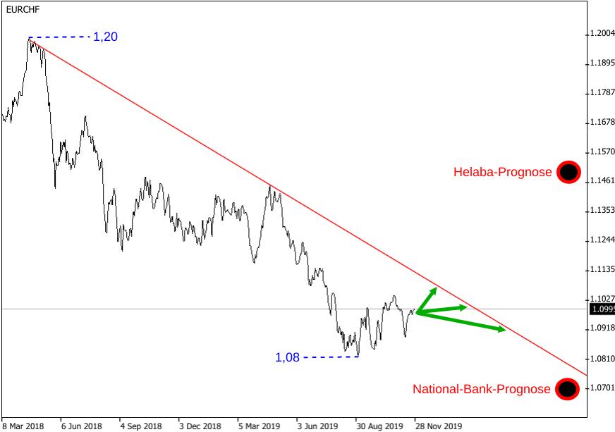 EUR/CHF-Prognosen 2020 der Helaba bei 1,15 und der National-Bank bei 1,07 grafisch illustriert