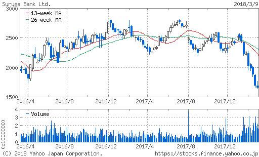 株価 スルガ 銀行