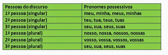 O que são Pronomes Possessivos