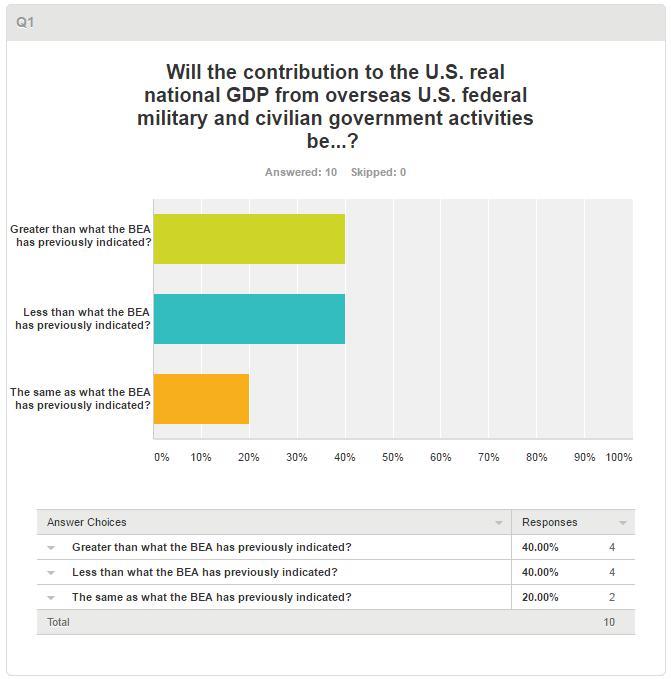 SurveyMonkey Poll Results