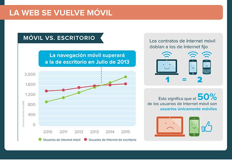 Crecimiento de los Smartphones