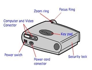 Bagian-bagian LCD proyektor