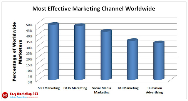 Most Effective Marketing Channel Worldwide