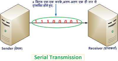 What is Data Transmission in Computer Network in Hindi    Computer Networking Notes in Hindi