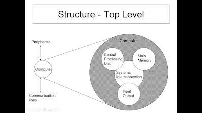 Structure Top Level