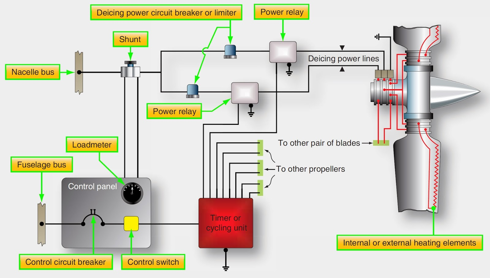 Aircraft Systems Aircraft Propeller Auxiliary Systems