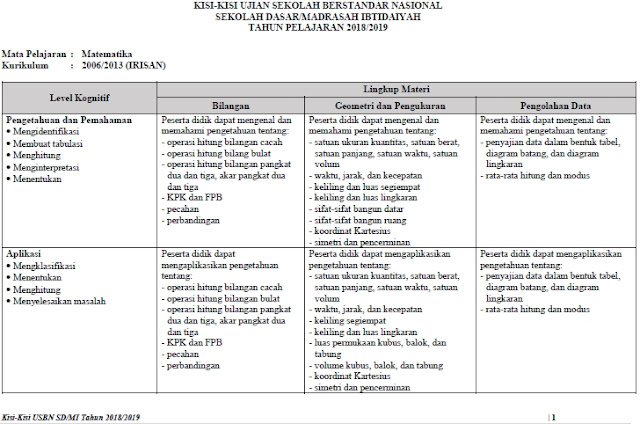 Kisi-Kisi Soal USBN SD/MI 2019 Mata Pelajaran Matematika Irisan Kurikulum 2006 dan 2013