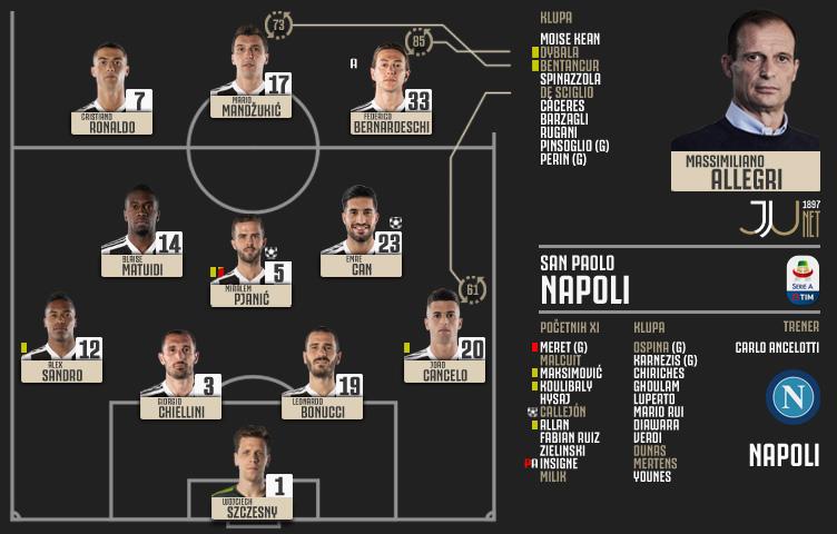 Serie A 2018/19 / 26. kolo / Napoli - Juventus 1:2 (0:2)