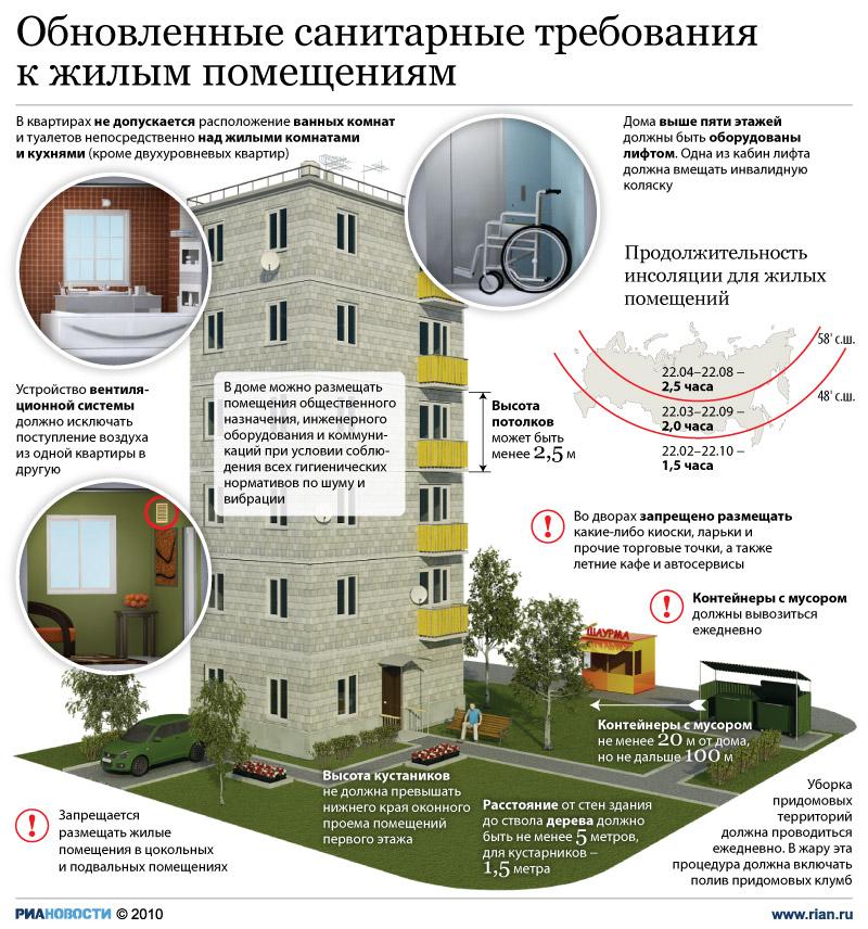 санитарные нормы по расположению модульной котельной от жилых домов