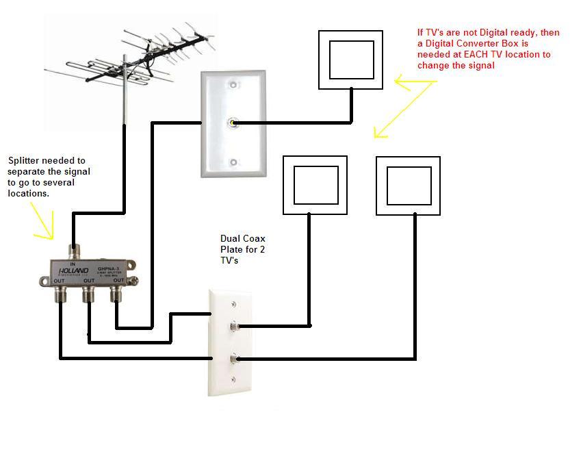 Wonderful rv cable tv wiring diagram pictures inspiration wiring diagram for rv satellite swarovskicordoba Gallery