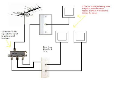 Coax Cable Diagram DisplayPort Cable Diagram Wiring