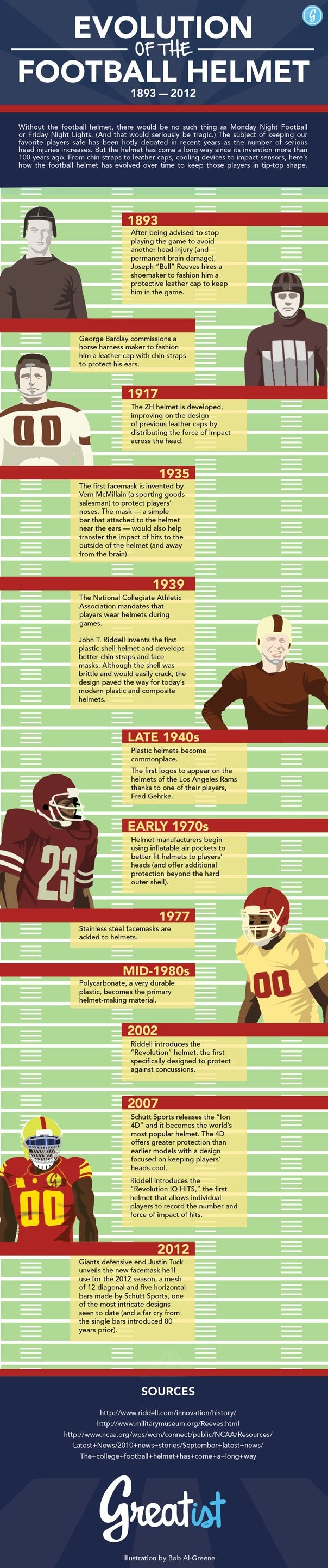 The Evolution of the Football Helmet #infographic