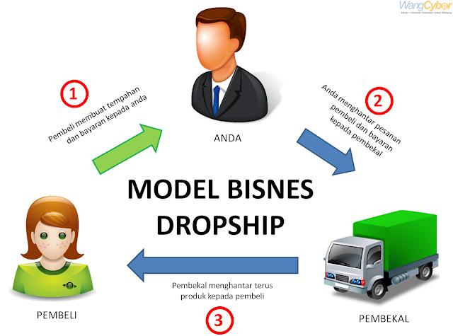 Bagaimana Memulai Bisnis Jualan Online dengan Sistem ...
