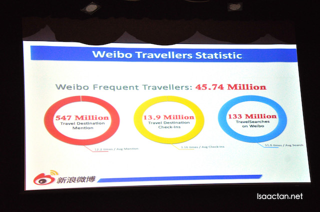 Weibo Travellers Statistics