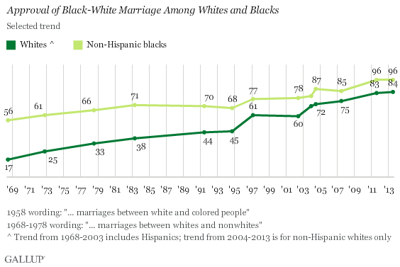 marriage Rates of interracial