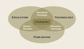 vTapestry Strengths