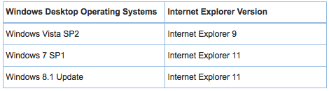 testing sql syntax in internet oracle