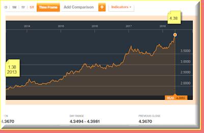 Chart of the Turkish Lira to the $