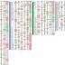 【FEH攻略】星3星4星5キャラクターの個体値を初期値(LV1)から最大値(LV40)ステータス情報【2/7】
