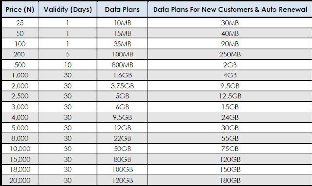 Glo Introduce New Data Plans with Free YouTube Streaming